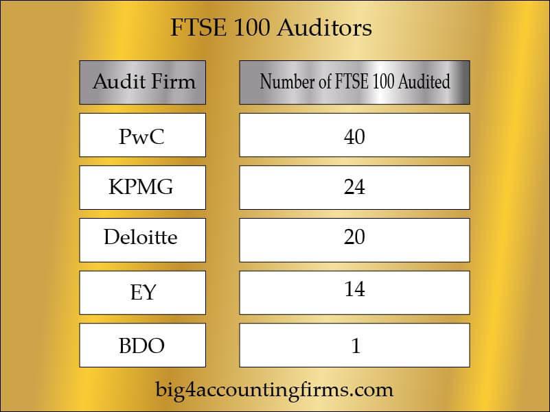 FTSE 100 Auditors