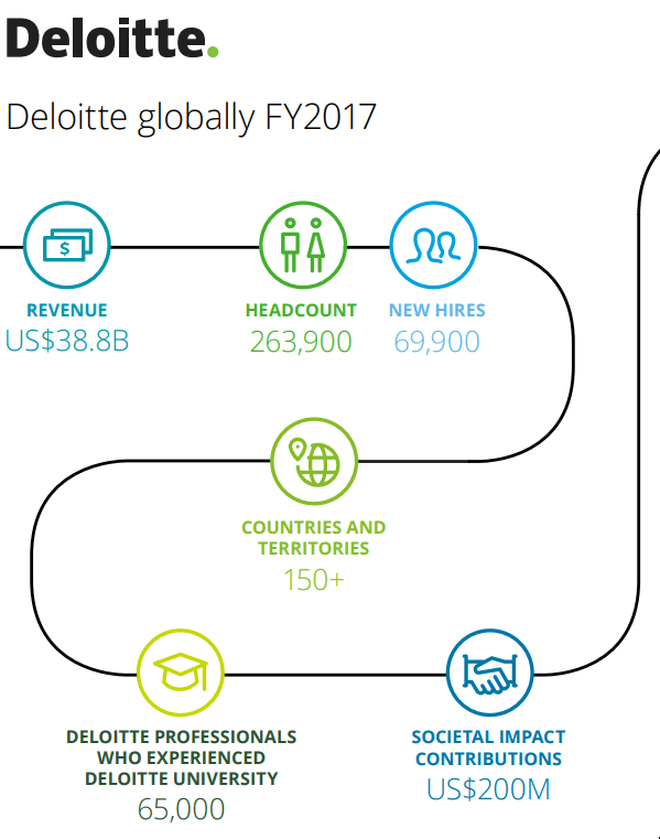 deloitte revenue 2017