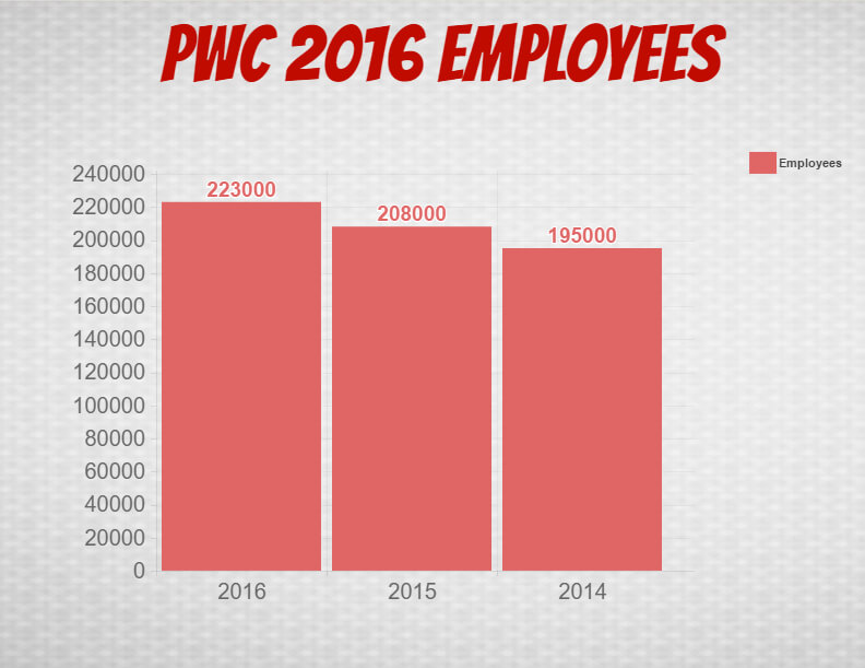 PwC Number of Employees